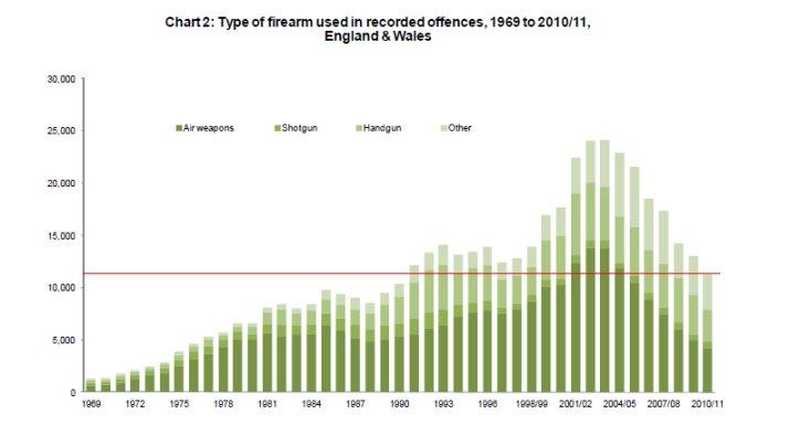 UK-Guncrime_1969-2011a