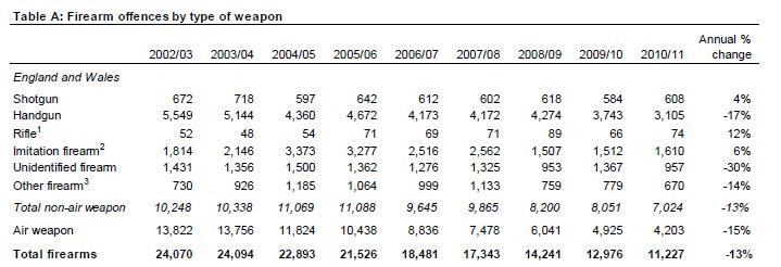uk-guncrime_2002-2011