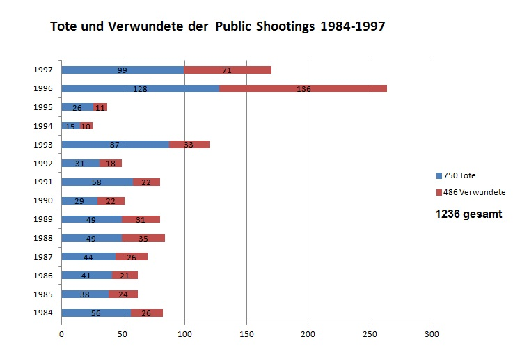Lott-public shootings 1977-1997 opfer