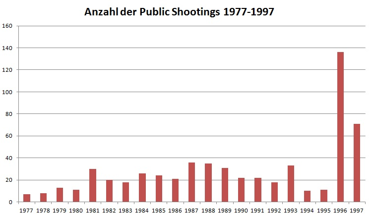 Lott-public shootings 1977-1997