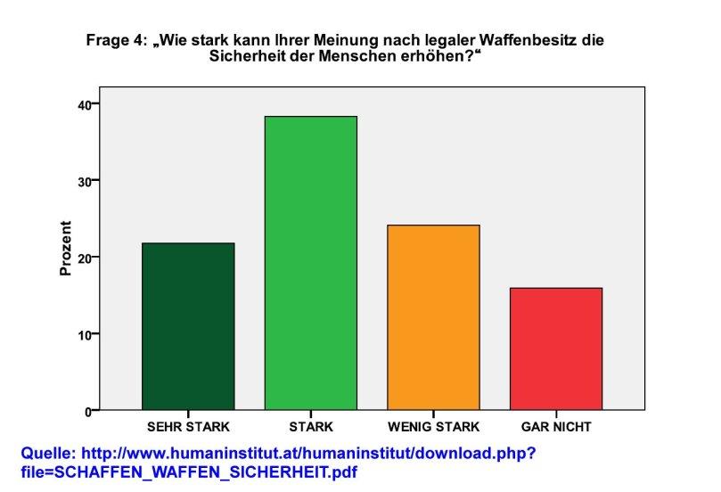 iwoe-umfrage
