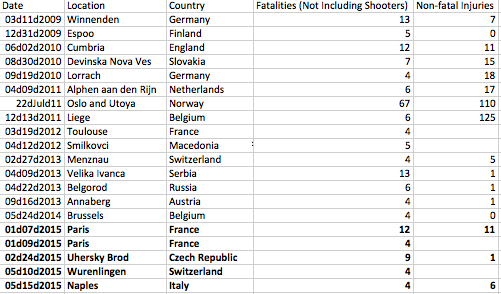 Europe-mass-public-shooting-cases