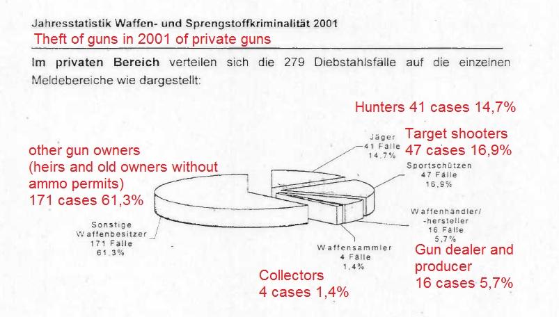 2001 - BKA gestohlene Waffen privat