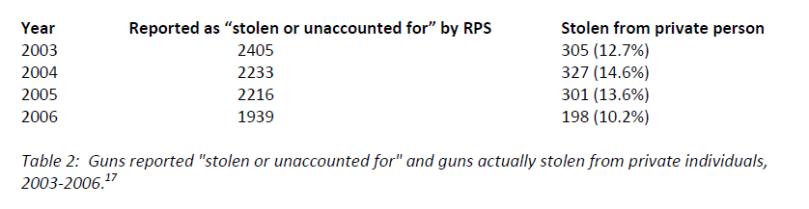 se-stolen guns1