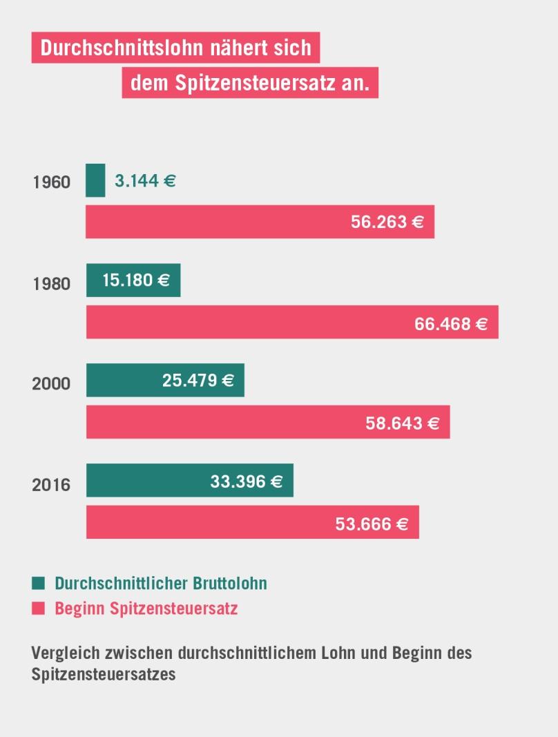 170608-insm-argueliner-einkommensteuer-durschnittslohn-spitzensteuersatz-fakt6