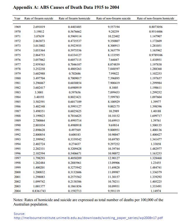 AU-homicide-suicide_100years