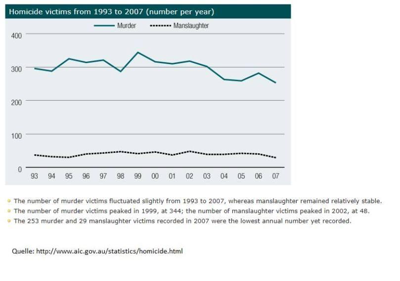 AU-homicide_1993-2007