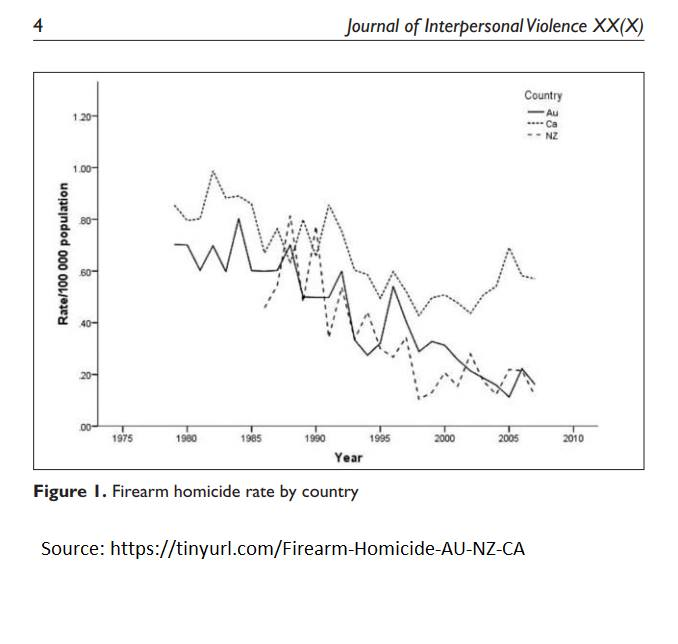 AU-NZ-CA-Vergleich