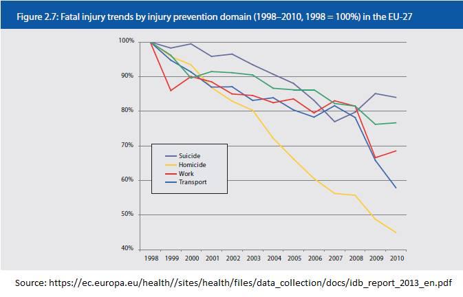 EU-Homicide-Suicide_1998-2010