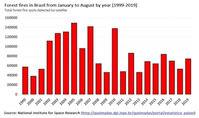 Waldbrände in Brasilien vom Januar bis August pro Jahr (1999-2019) Quelle: Forbes-Artikel