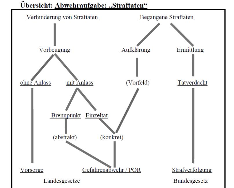 Quelle: Grundlagen des Eingriffsrechts zur Gefahrenabwehr - Autor: Hans-Peter von Stoephasius