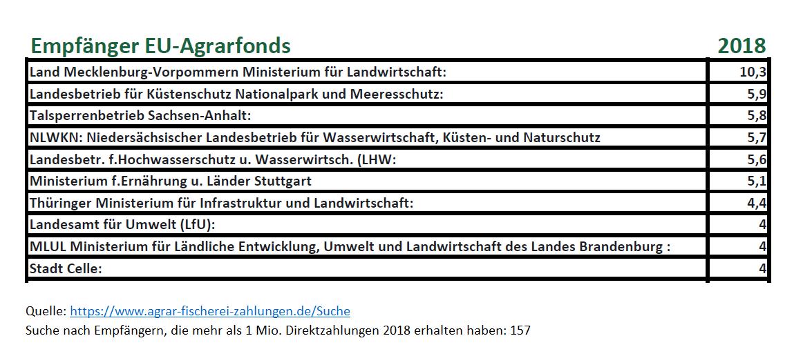 agrar-fischerei-zahlungen