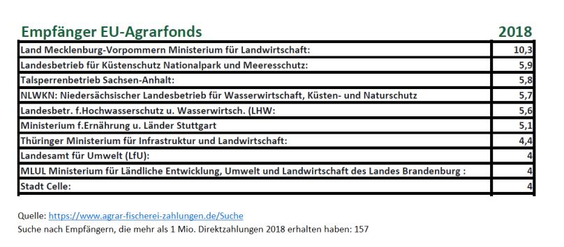 EU-Agrarfond-Direktzahlungen
